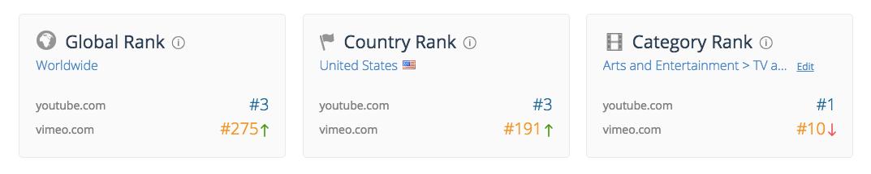 Hình ảnh từ Web tương tự hiển thị xếp hạng trang web - một trong những công cụ phân tích đối thủ cạnh tranh