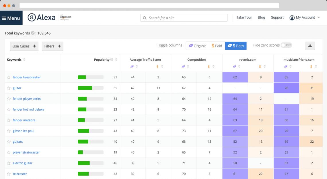 bảng điều khiển của Alexa, công cụ phân tích đối thủ cạnh tranh