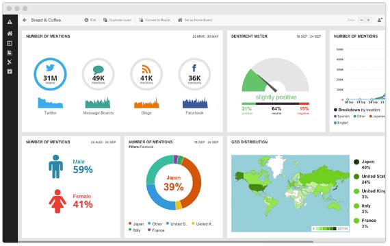 bảng điều khiển của Hootsuite, công cụ phân tích đối thủ cạnh tranh