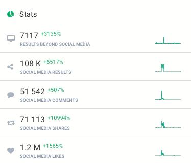 một bảng hiển thị số lượng và loại tương tác, các chỉ số truyền thông xã hội quan trọng đối với phân tích truyền thông xã hội của bạn