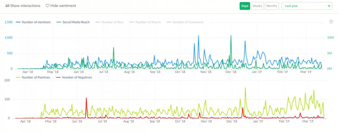 hai biểu đồ hiển thị số liệu truyền thông xã hội, lượng đề cập và tình cảm trên mạng xã hội