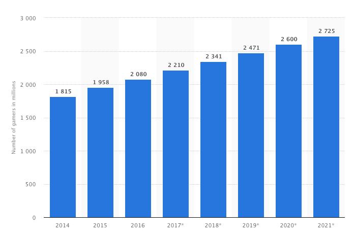 Biểu đồ cho thấy sự phát triển của ngành công nghiệp trò chơi.